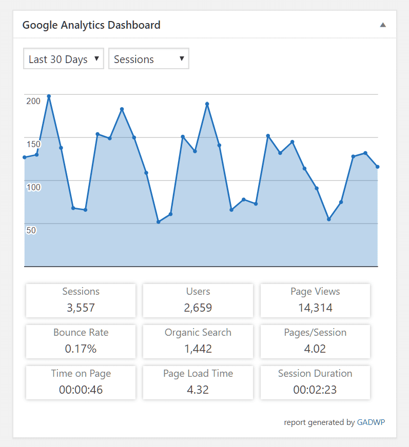 Google Analytic Plugin